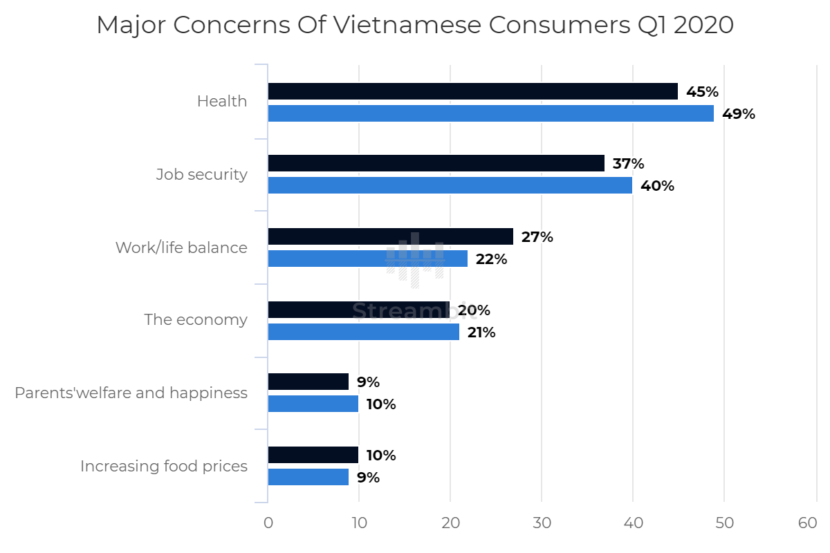 Major Concerns Of Vietnamese Consumers Q1 2020