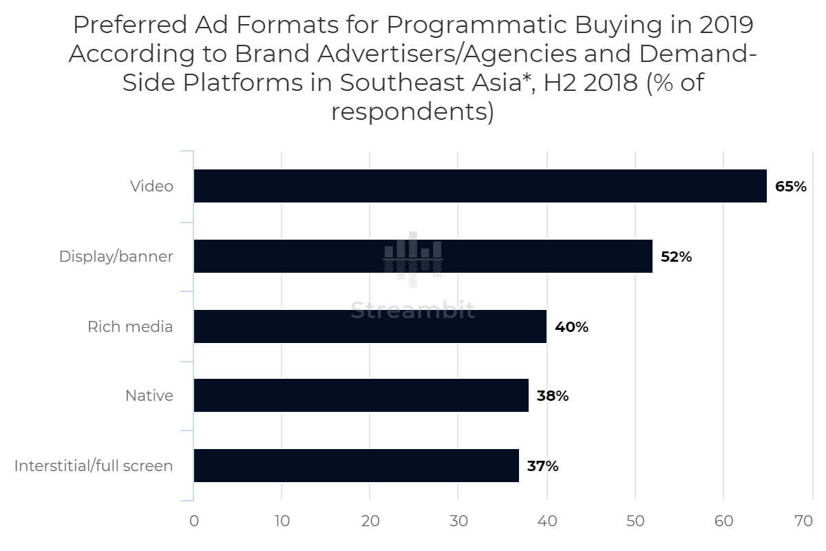 Preferred Ad Formats for Programmatic Buying in 2019 According to Brand Advertisers/Agencies and Demand-Side Platforms in Southeast Asia*, H2 2018 (% of respondents)