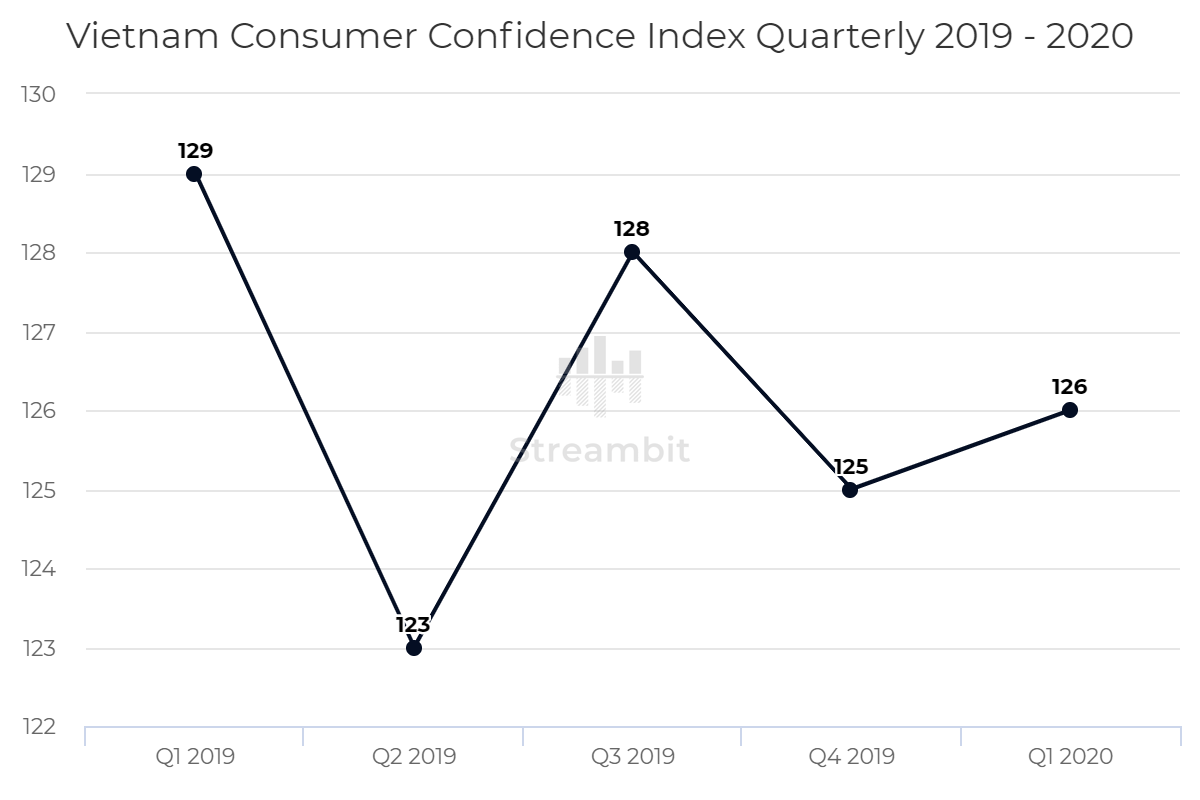 Vietnam Consumer Confidence Index Quarterly 2019 – 2020