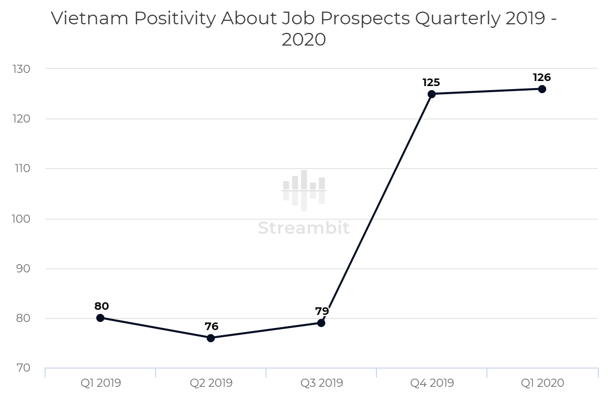 Vietnam Positivity About Job Prospects Quarterly 2019 – 2020