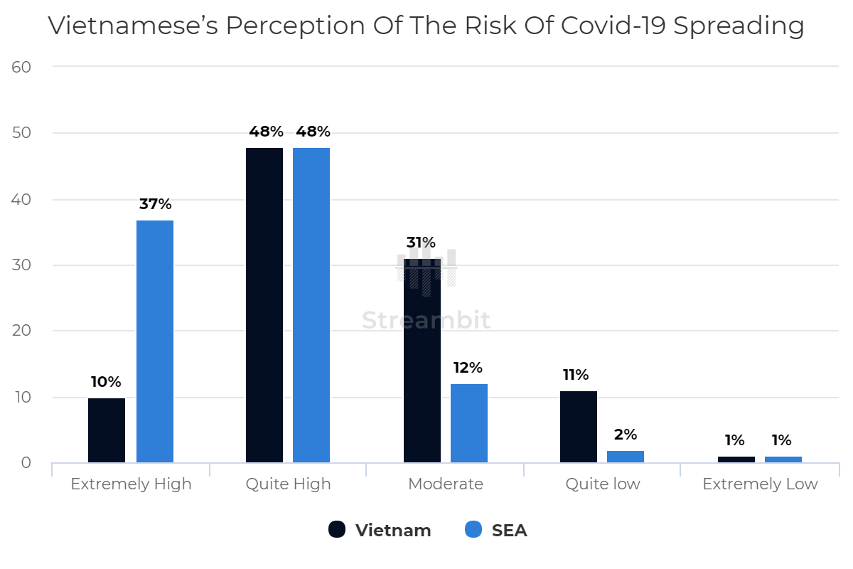 Vietnamese's Perception Of The Risk Of Covid-19 Spreading