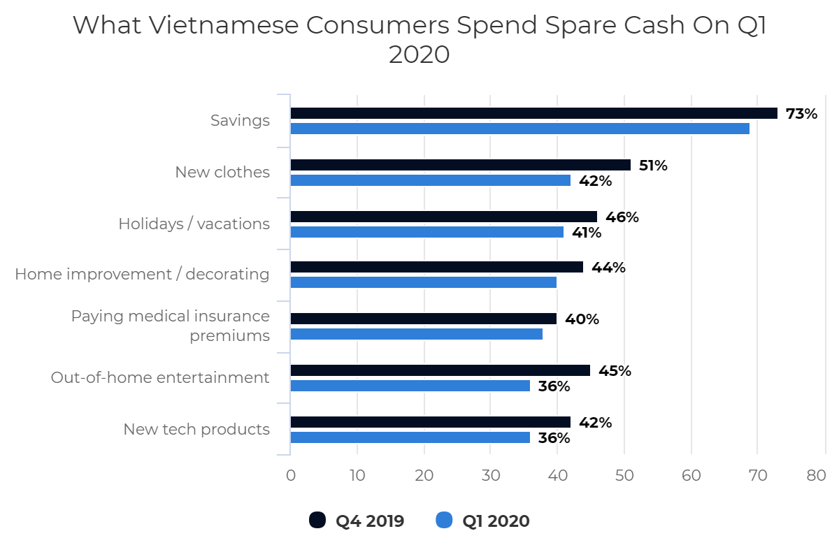 What Vietnamese Consumers Spend Spare Cash On Q1 2020