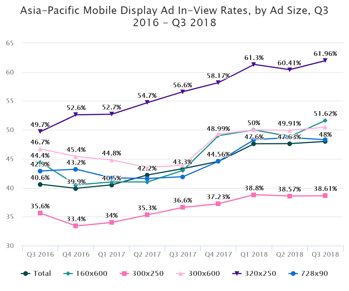 Asia-Pacific Mobile Display Ad In-View Rates, by Ad Size, Q3 2016 – Q3 2018