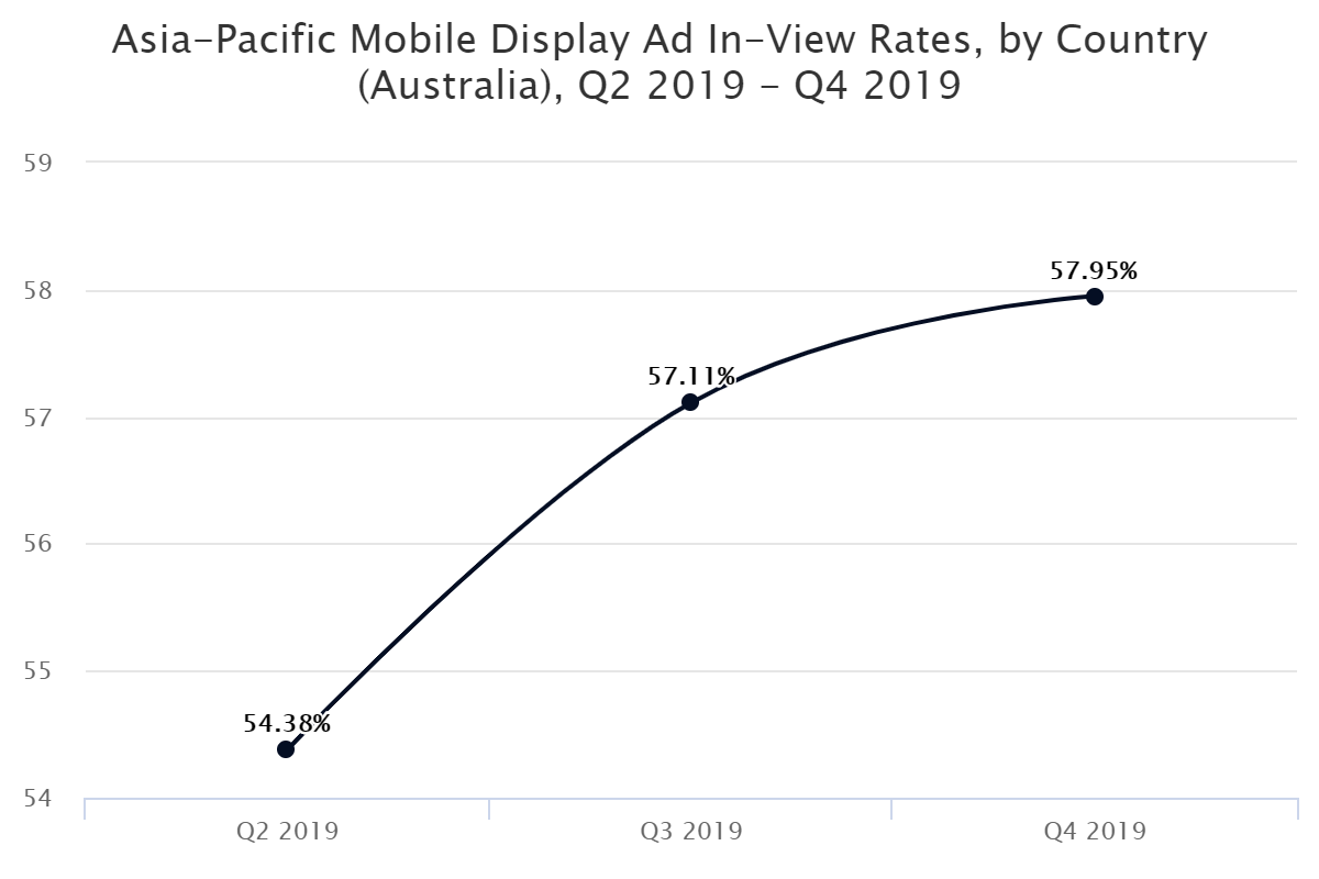 Asia-Pacific Mobile Display Ad In-View Rates, by Country (Australia), Q2 2019 – Q4 2019