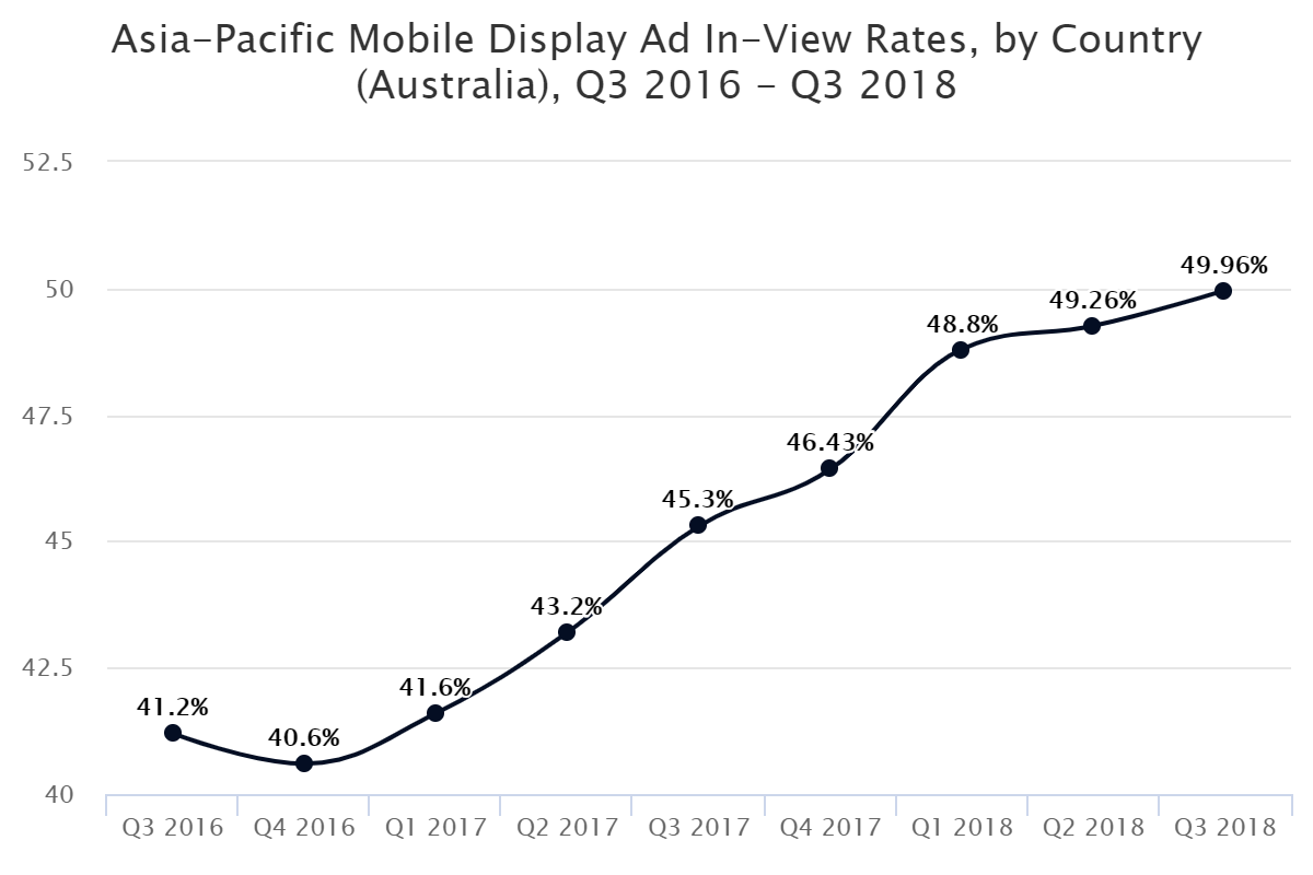 Asia-Pacific Mobile Display Ad In-View Rates, by Country (Australia), Q3 2016 – Q3 2018
