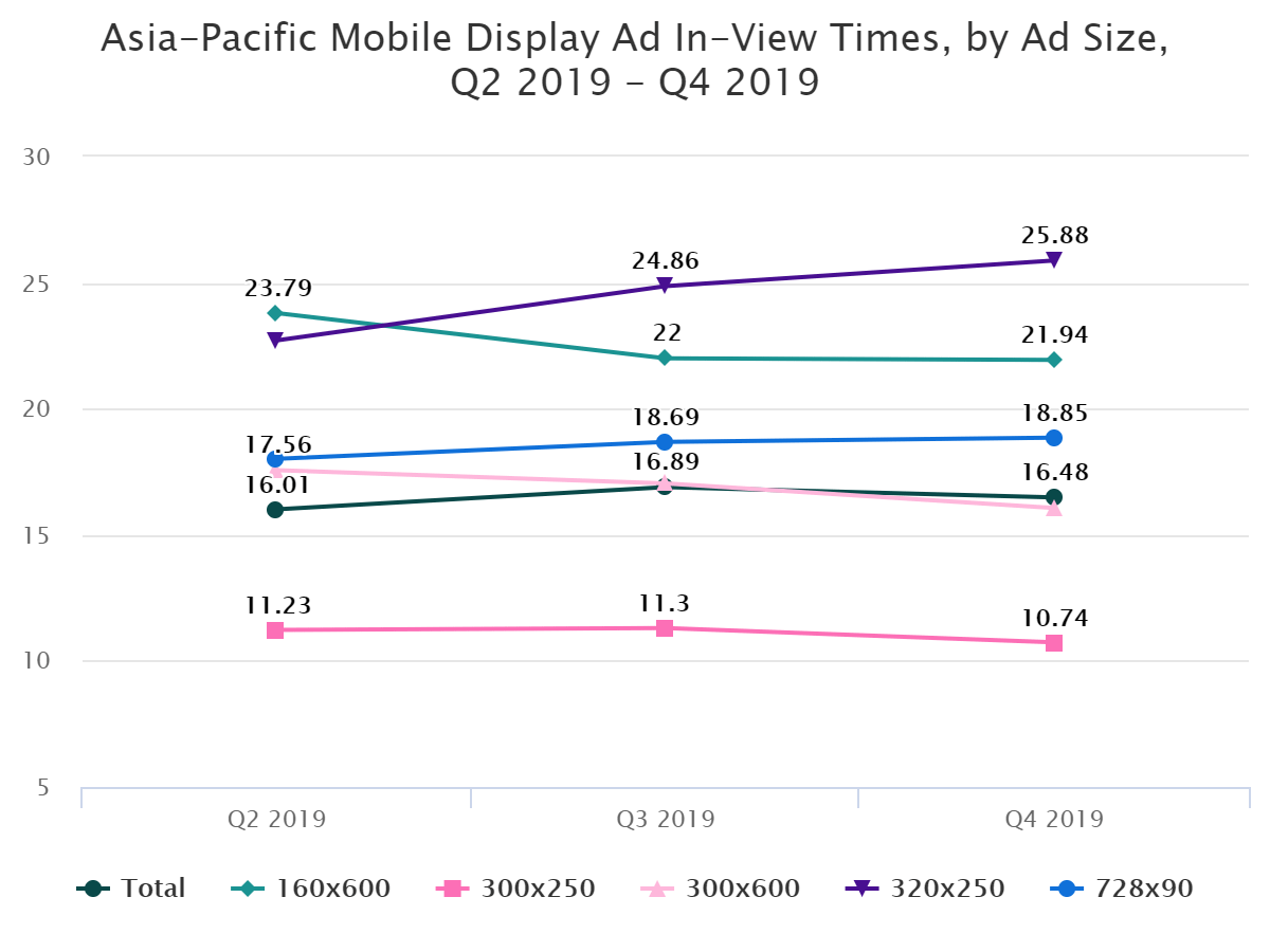 Asia-Pacific Mobile Display Ad In-View Times, by Ad Size, Q2 2019 – Q4 2019