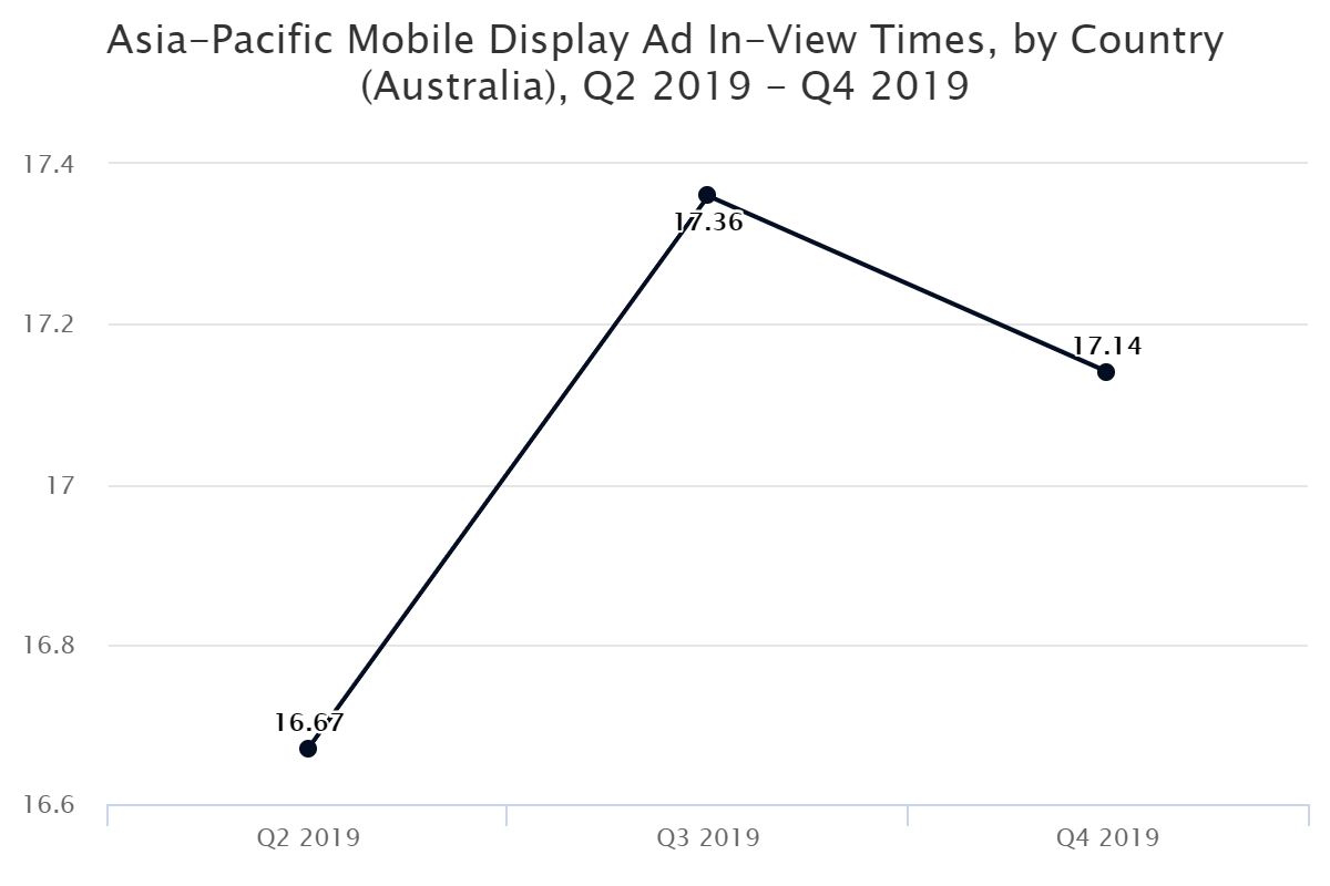 Asia-Pacific Mobile Display Ad In-View Times, by Country (Australia), Q2 2019 – Q4 2019