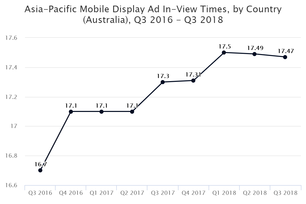 Asia-Pacific Mobile Display Ad In-View Times, by Country (Australia), Q3 2016 – Q3 2018