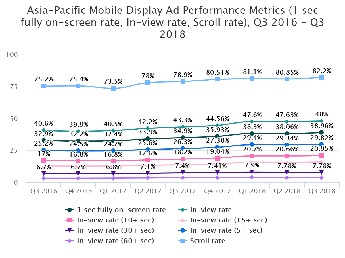 Asia-Pacific Mobile Display Ad Performance Metrics (1 sec fully on-screen rate, In-view rate, Scroll rate), Q3 2016 – Q3 2018