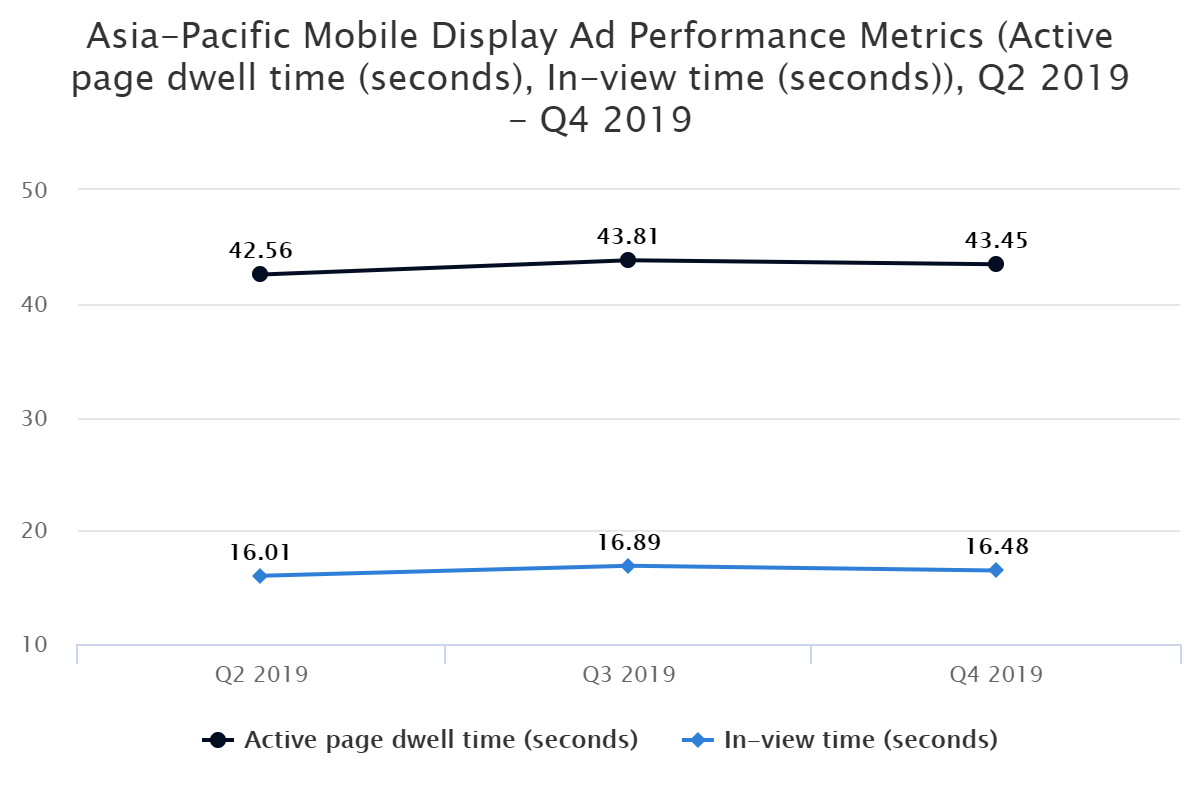 Asia-Pacific Mobile Display Ad Performance Metrics (Active page dwell time (seconds), In-view time (seconds)), Q2 2019 – Q4 2019