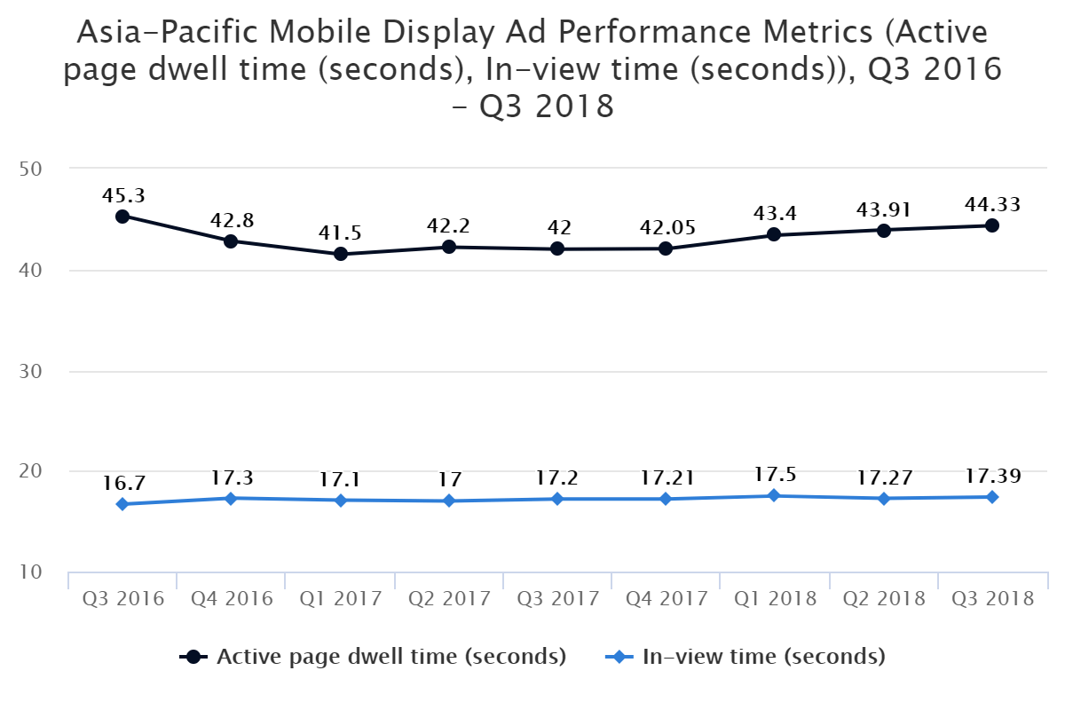 Asia-Pacific Mobile Display Ad Performance Metrics (Active page dwell time (seconds), In-view time (seconds)), Q3 2016 – Q3 2018