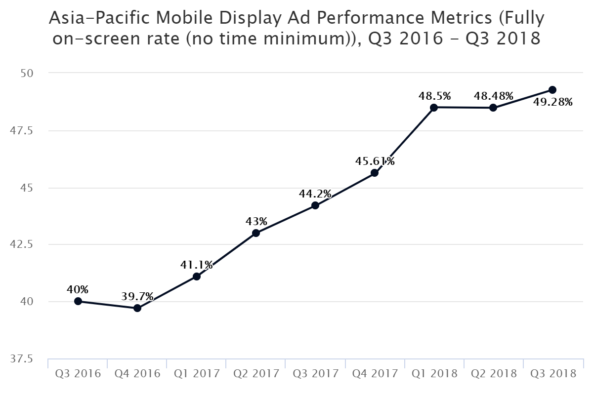 Asia-Pacific Mobile Display Ad Performance Metrics (Fully on-screen rate (no time minimum)), Q3 2016 – Q3 2018