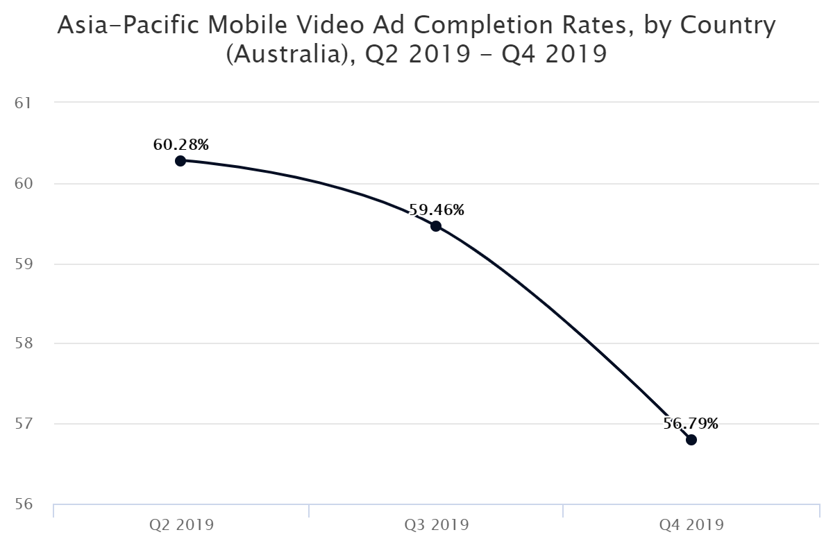 Asia-Pacific Mobile Video Ad Completion Rates, by Country (Australia), Q2 2019 – Q4 2019