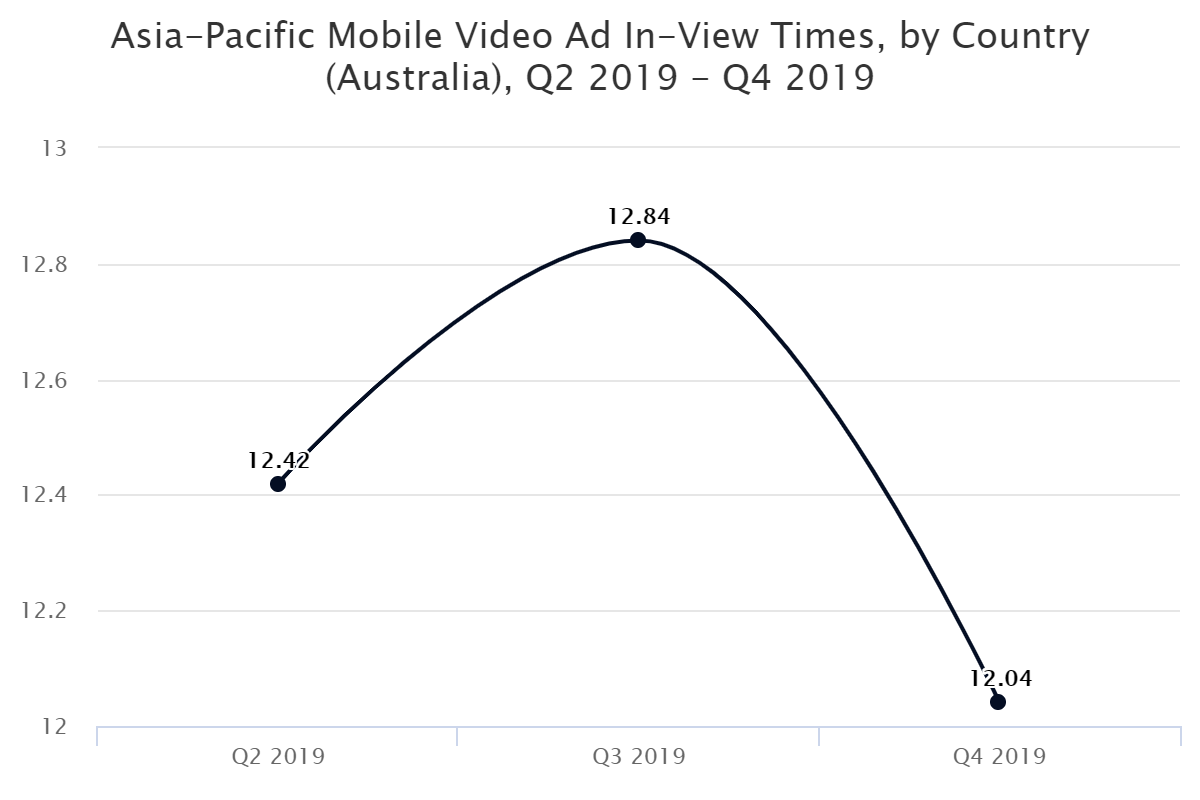Asia-Pacific Mobile Video Ad In-View Times, by Country (Australia), Q2 2019 – Q4 2019