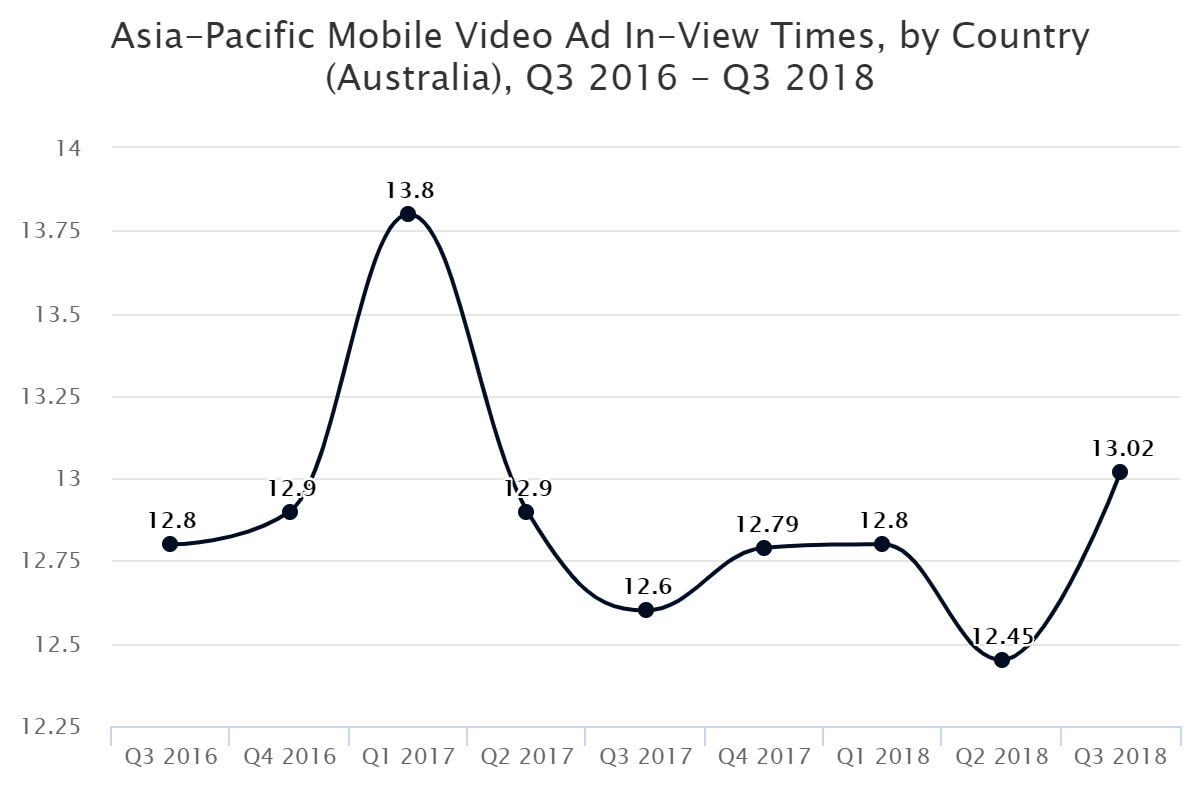 Asia-Pacific Mobile Video Ad In-View Times, by Country (Australia), Q3 2016 – Q3 2018