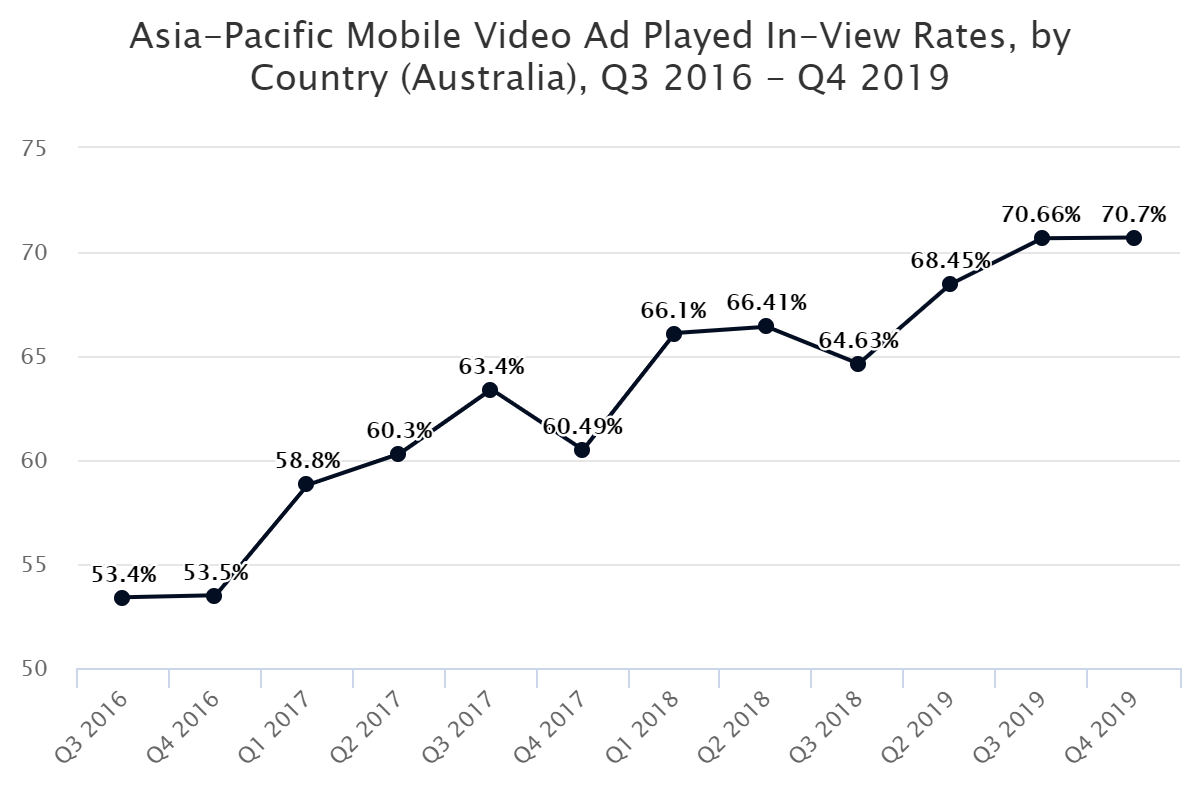 Asia-Pacific Mobile Video Ad Played In-View Rates, by Country (Australia), Q3 2016 – Q4 2019