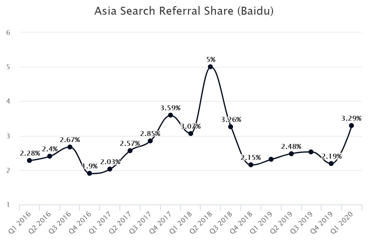 Asia Search Referral Share (Baidu)