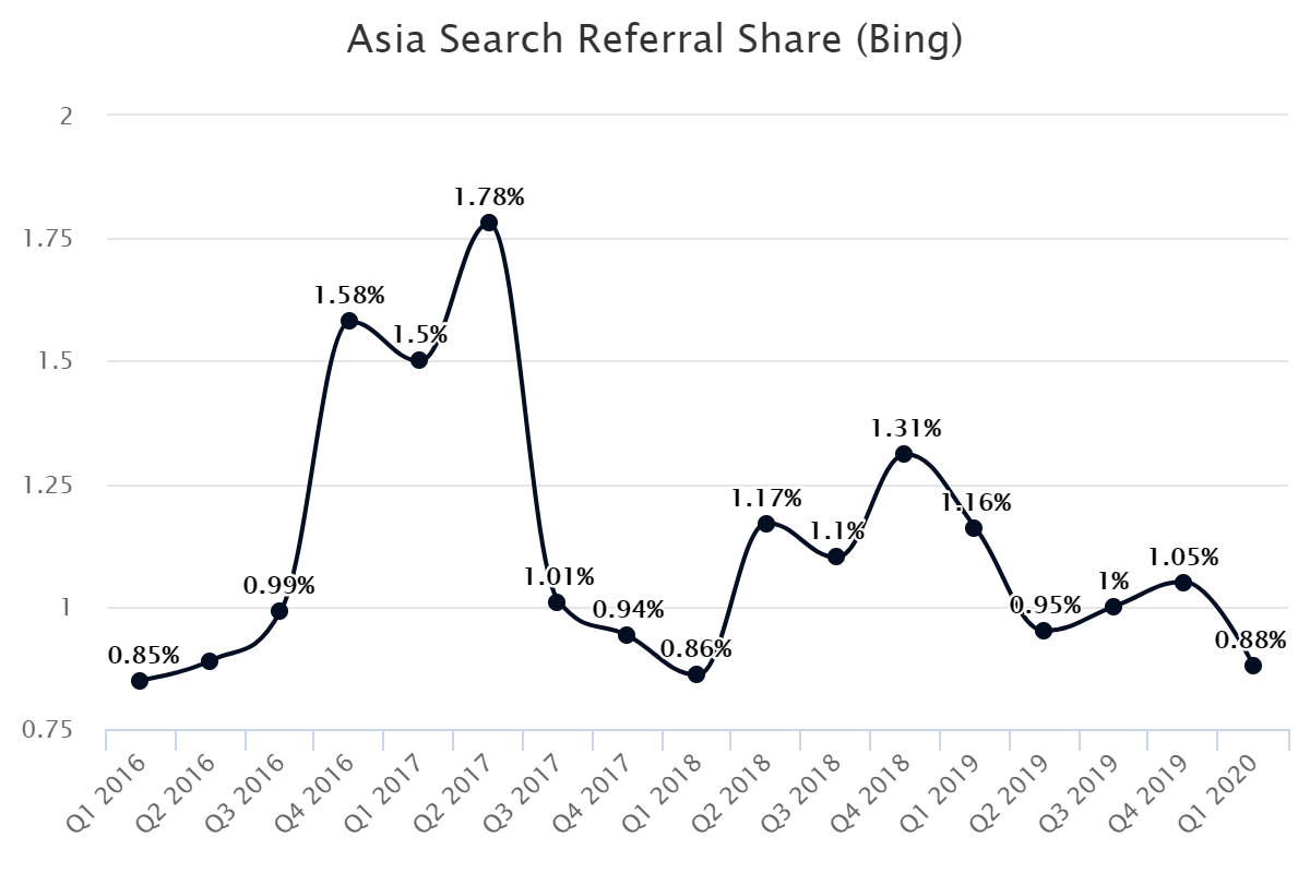 Asia Search Referral Share (Bing)