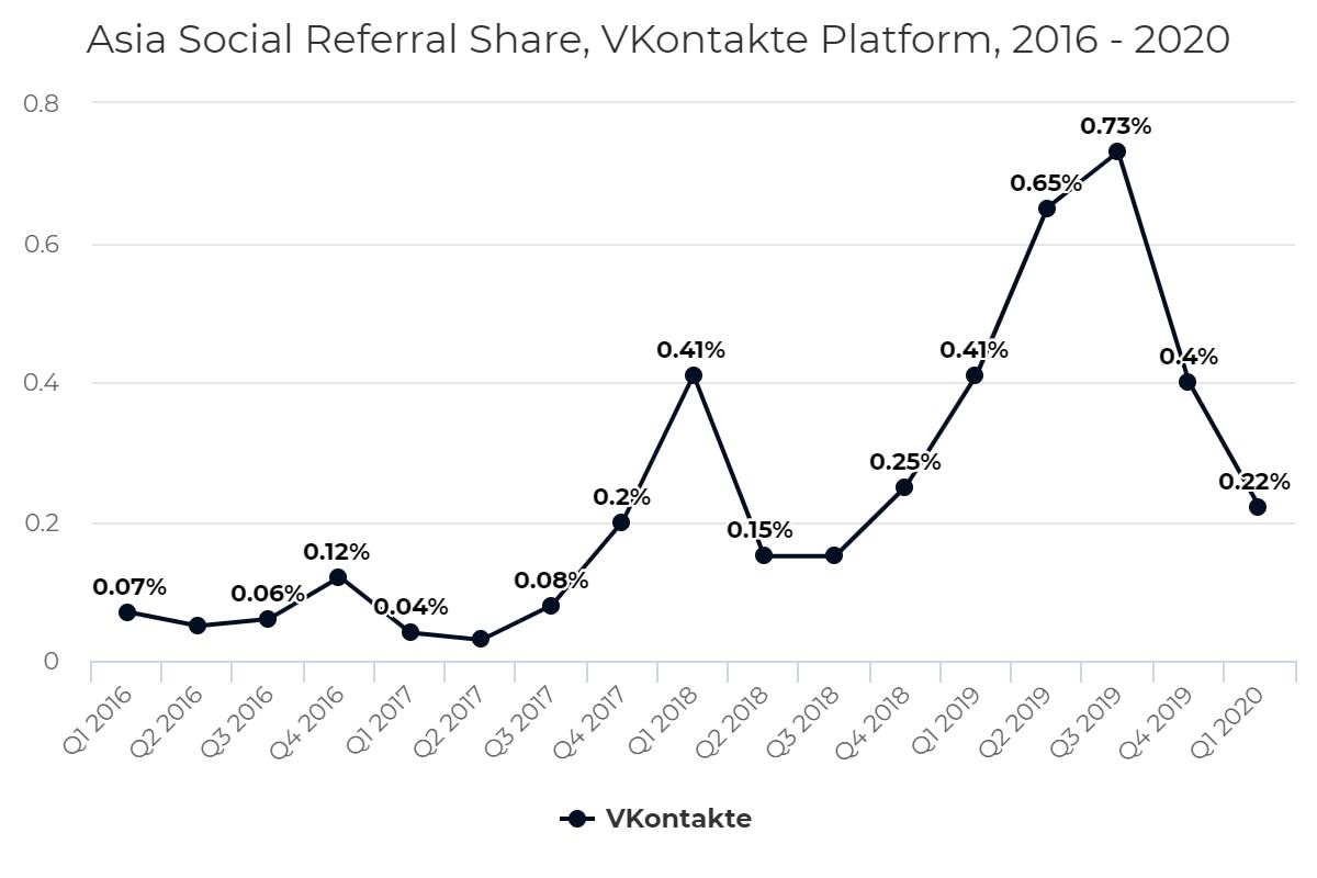 Asia Social Referral Share, VKontakte Platform, 2016 – 2020