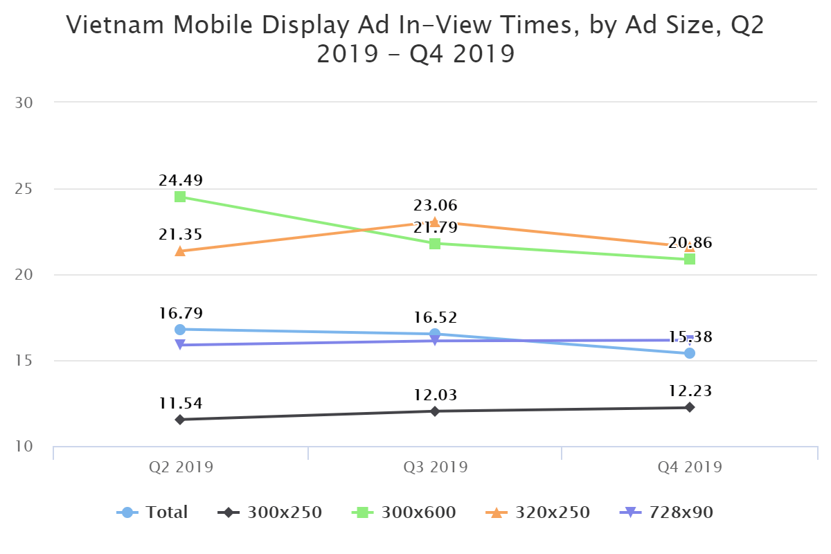 Vietnam Mobile Display Ad In-View Times, by Ad Size, Q2 2019 – Q4 2019