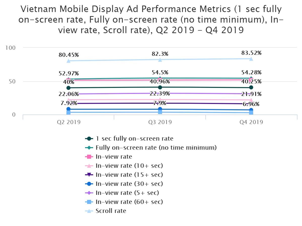 Vietnam Mobile Display Ad Performance Metrics (1 sec fully on-screen rate, Fully on-screen rate (no time minimum), In-view rate, Scroll rate), Q2 2019 – Q4 2019