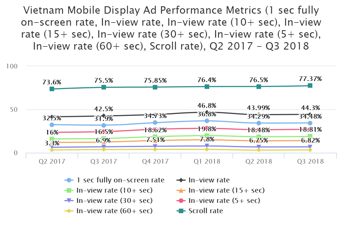 Vietnam Mobile Display Ad Performance Metrics (1 sec fully on-screen rate, In-view rate, Scroll rate), Q2 2017 – Q3 2018