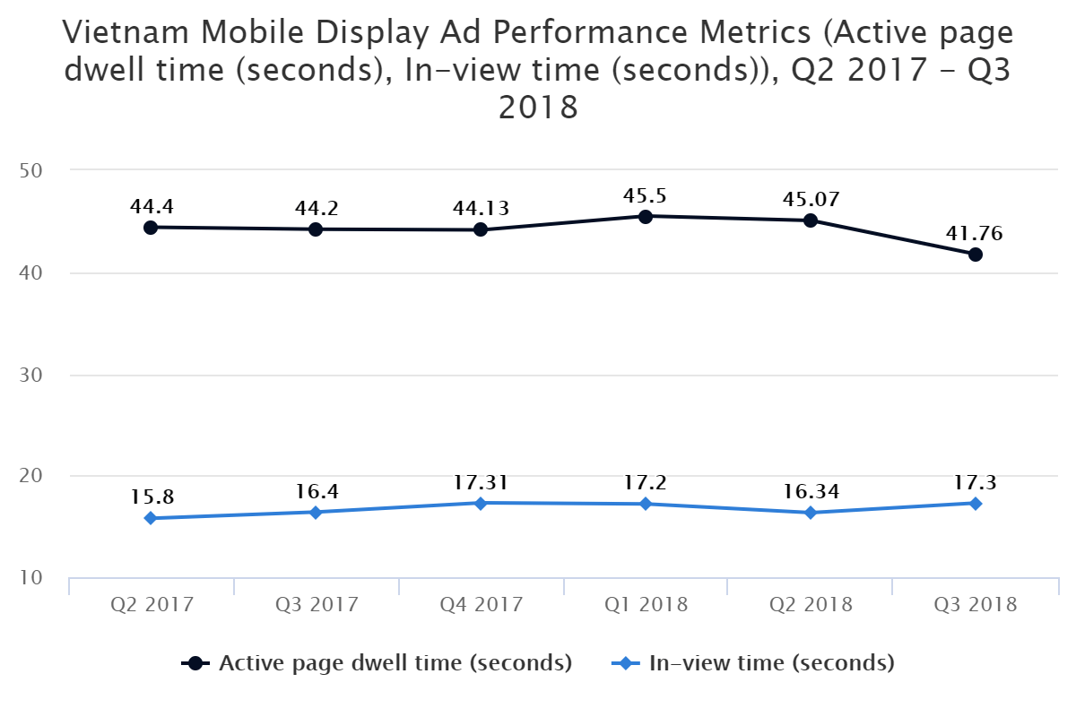Vietnam Mobile Display Ad Performance Metrics (Active page dwell time (seconds), In-view time (seconds)), Q2 2017 – Q3 2018
