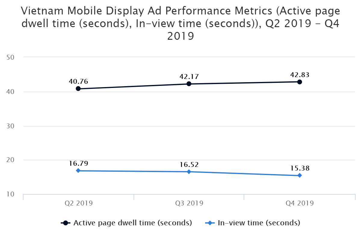 Vietnam Mobile Display Ad Performance Metrics (Active page dwell time (seconds), In-view time (seconds)), Q2 2019 – Q4 2019