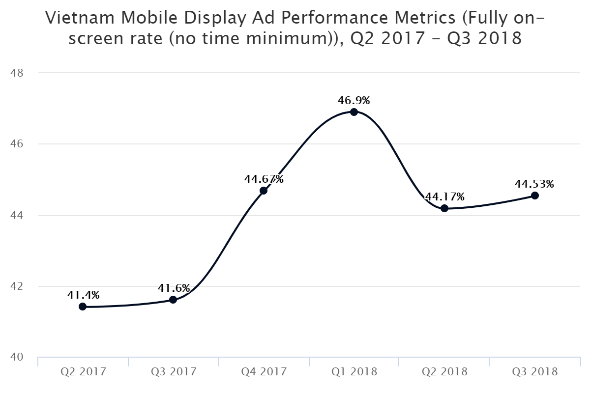 Vietnam Mobile Display Ad Performance Metrics (Fully on-screen rate (no time minimum)), Q2 2017 – Q3 2018