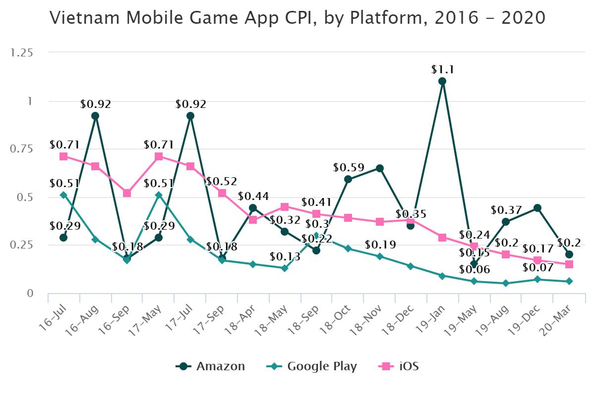 Vietnam Mobile Game App CPI, by Platform, 2016 – 2020