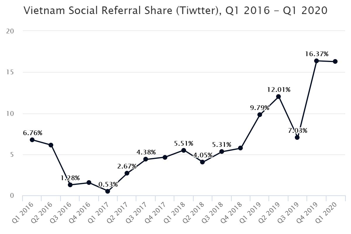 Vietnam Social Referral Share (Tiwtter), Q1 2016 – Q1 2020