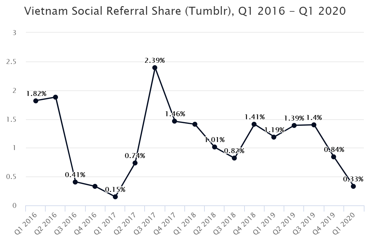Vietnam Social Referral Share (Tumblr), Q1 2016 – Q1 2020