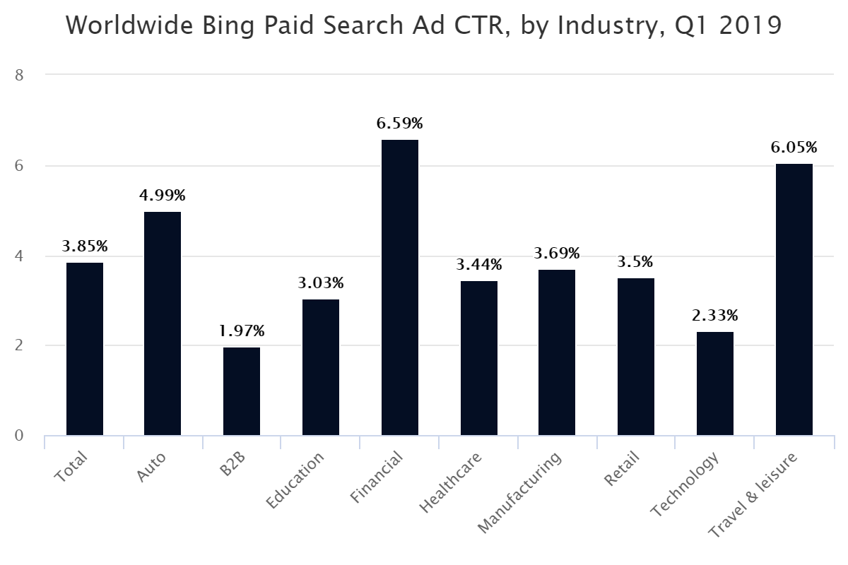 Worldwide Bing Paid Search Ad CTR, by Industry, Q1 2019