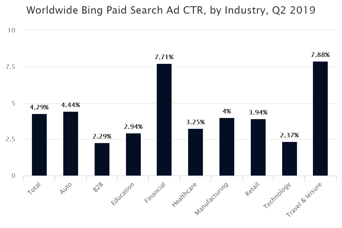 Worldwide Bing Paid Search Ad CTR, by Industry, Q2 2019