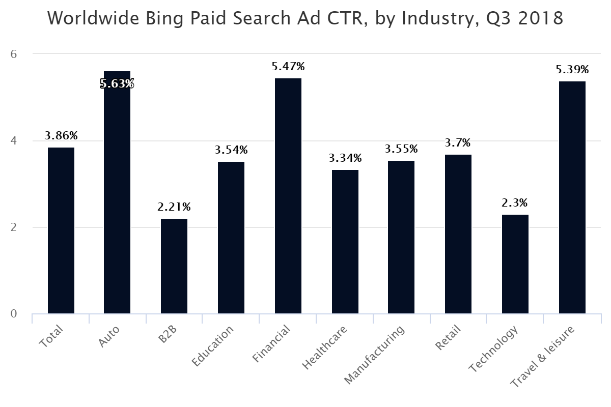 Worldwide Bing Paid Search Ad CTR, by Industry, Q3 2018
