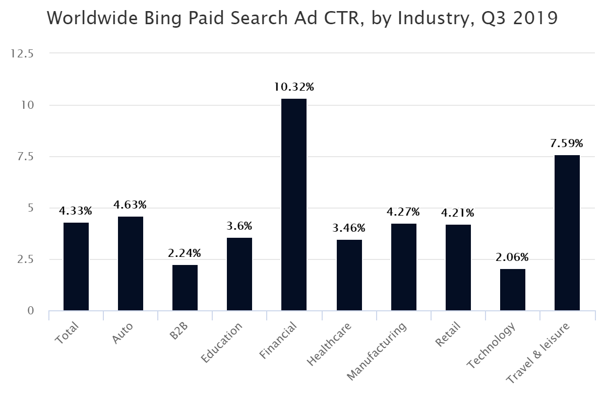 Worldwide Bing Paid Search Ad CTR, by Industry, Q3 2019