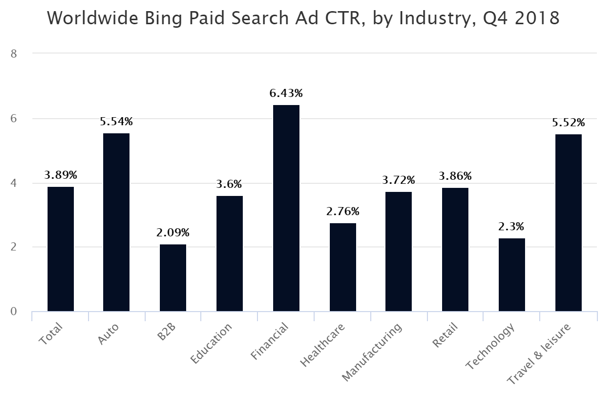 Worldwide Bing Paid Search Ad CTR, by Industry, Q4 2018