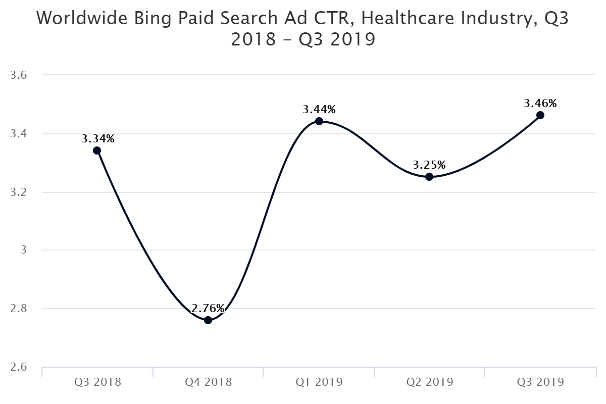 Worldwide Bing Paid Search Ad CTR, Healthcare Industry, Q3 2018 – Q3 2019