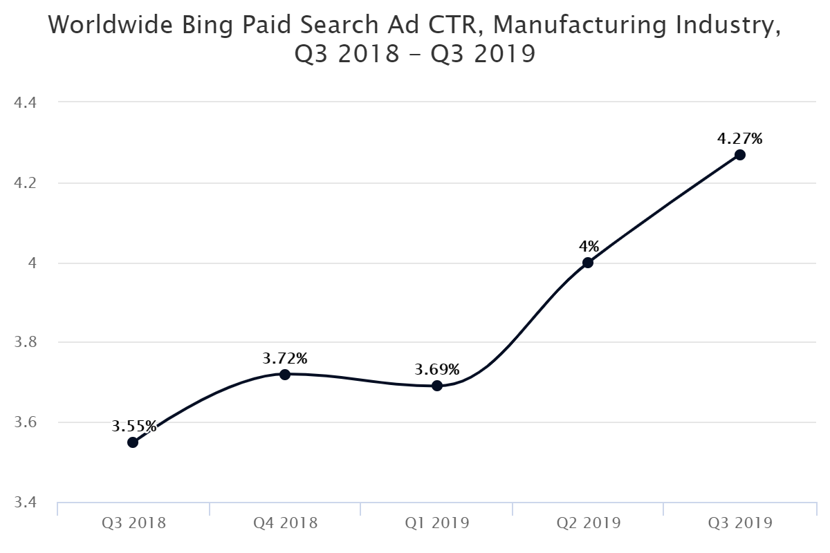 Worldwide Bing Paid Search Ad CTR, Manufacturing Industry, Q3 2018 – Q3 2019