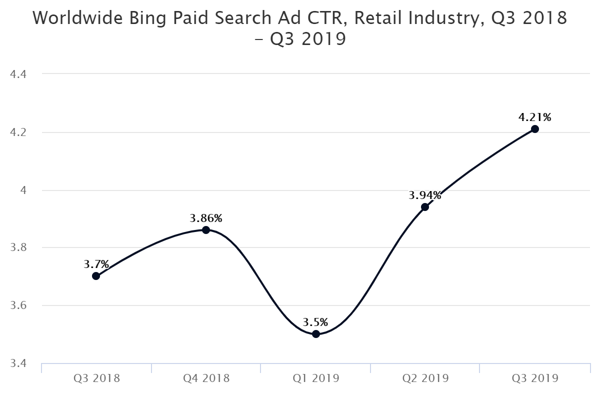 Worldwide Bing Paid Search Ad CTR, Retail Industry, Q3 2018 – Q3 2019
