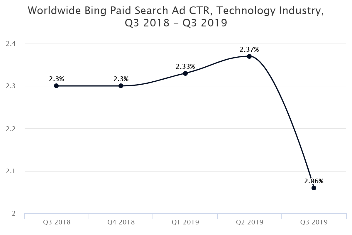 Worldwide Bing Paid Search Ad CTR, Technology Industry, Q3 2018 – Q3 2019