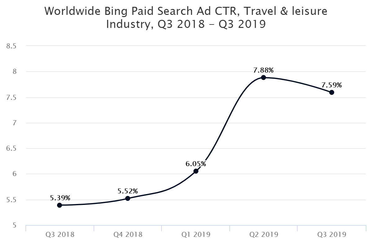 Worldwide Bing Paid Search Ad CTR, Travel & leisure Industry, Q3 2018 – Q3 2019