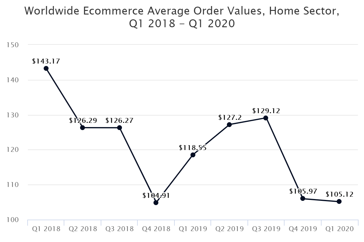 Worldwide Ecommerce Average Order Values, Home Sector, Q1 2018 – Q1 2020