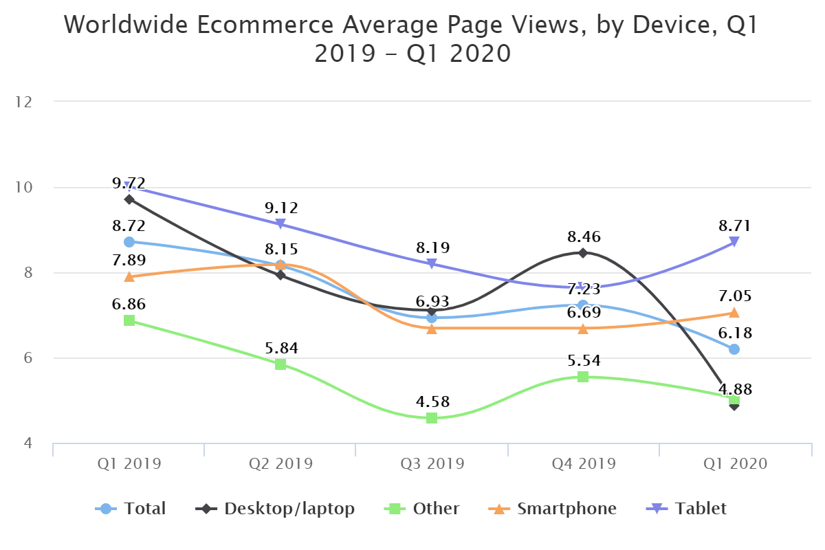 Worldwide Ecommerce Average Page Views, by Device, Q1 2019 – Q1 2020