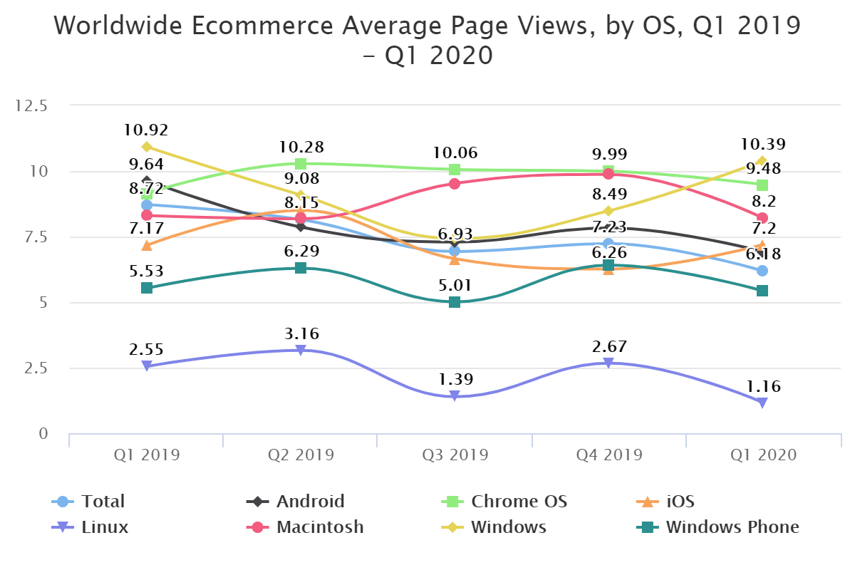 Worldwide Ecommerce Average Page Views, by OS, Q1 2019 – Q1 2020