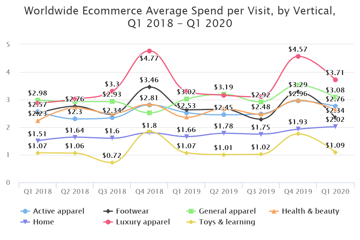 Worldwide Ecommerce Average Spend per Visit, by Vertical, Q1 2018 – Q1 2020