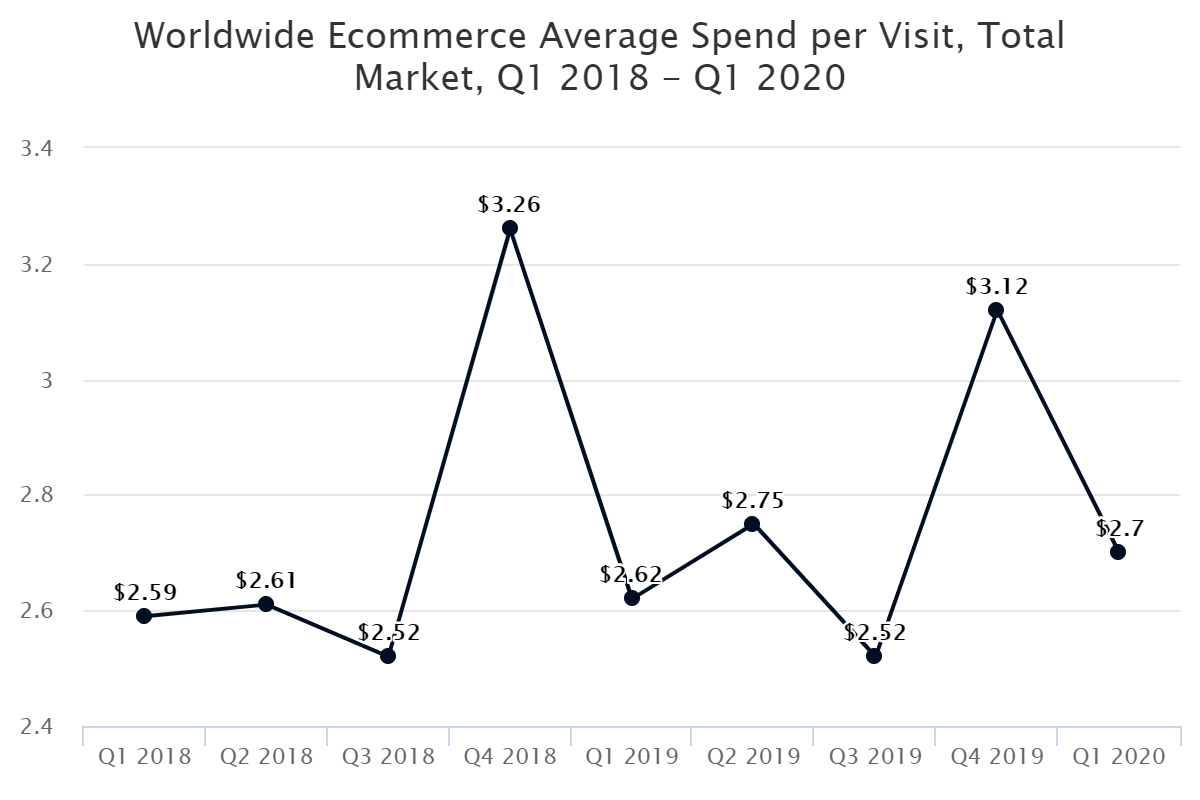 Worldwide Ecommerce Average Spend per Visit, Total Market, Q1 2018 – Q1 2020
