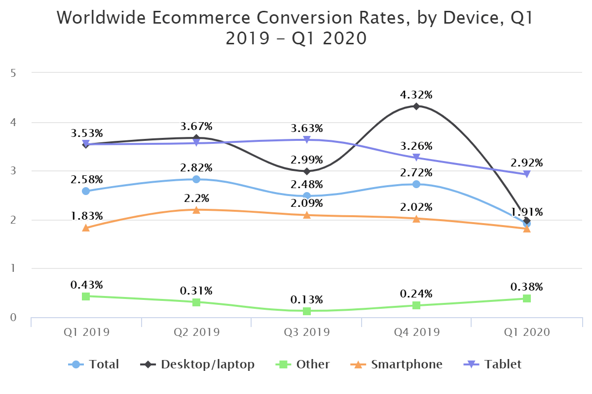 Worldwide Ecommerce Conversion Rates, by Device, Q1 2019 – Q1 2020