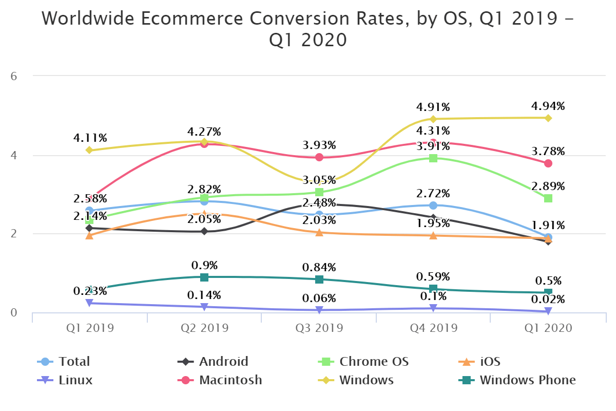 Worldwide Ecommerce Conversion Rates, by OS, Q1 2019 – Q1 2020