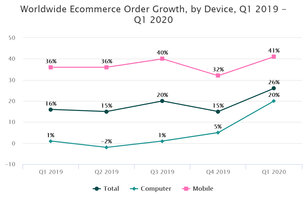 Worldwide Ecommerce Order Growth, by Device, Q1 2019 – Q1 2020